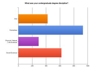 Undergraduate Discipline